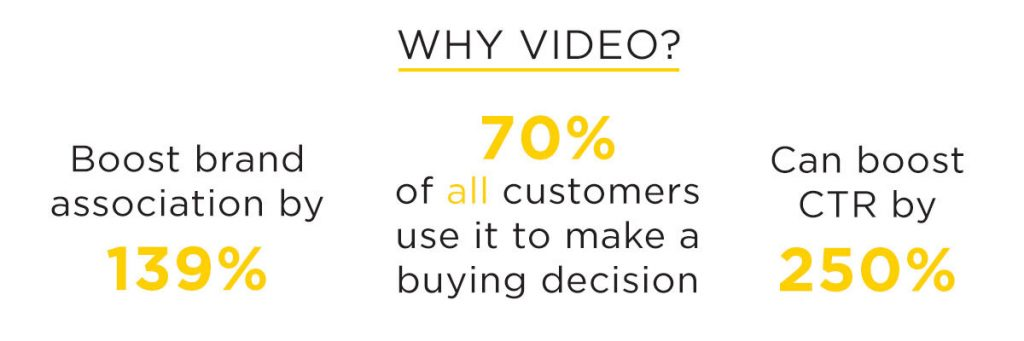 Infographic describing video marketing statistics for brand association, buying decisions, and click-through-rate (CTR)